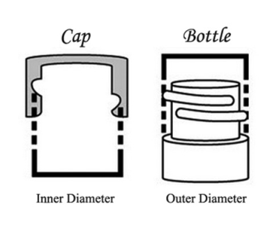 How To Measure The Diameter Of A Cap Or Bottle Neck - Cap